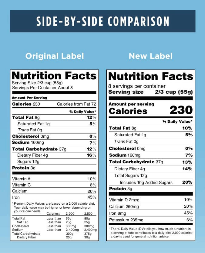 Nutrition Label Side-by-Side Comparison