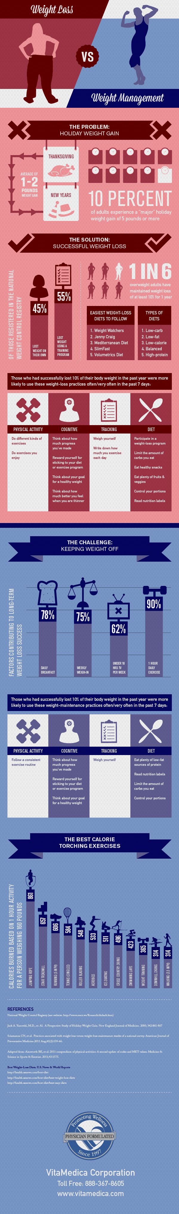 Weight Loss vs. Weight Maintenance Infographic