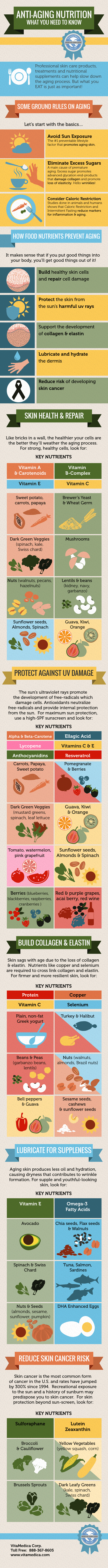 Anti-Aging Nutrition - What You Need to Know (INFOGRAPHIC)